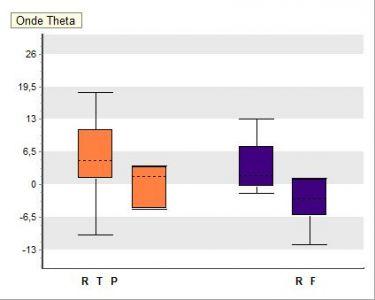 EEG onde theta