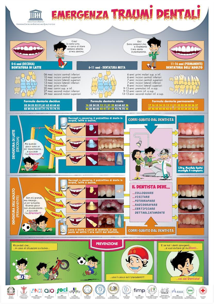 Emergenza traumi dentali